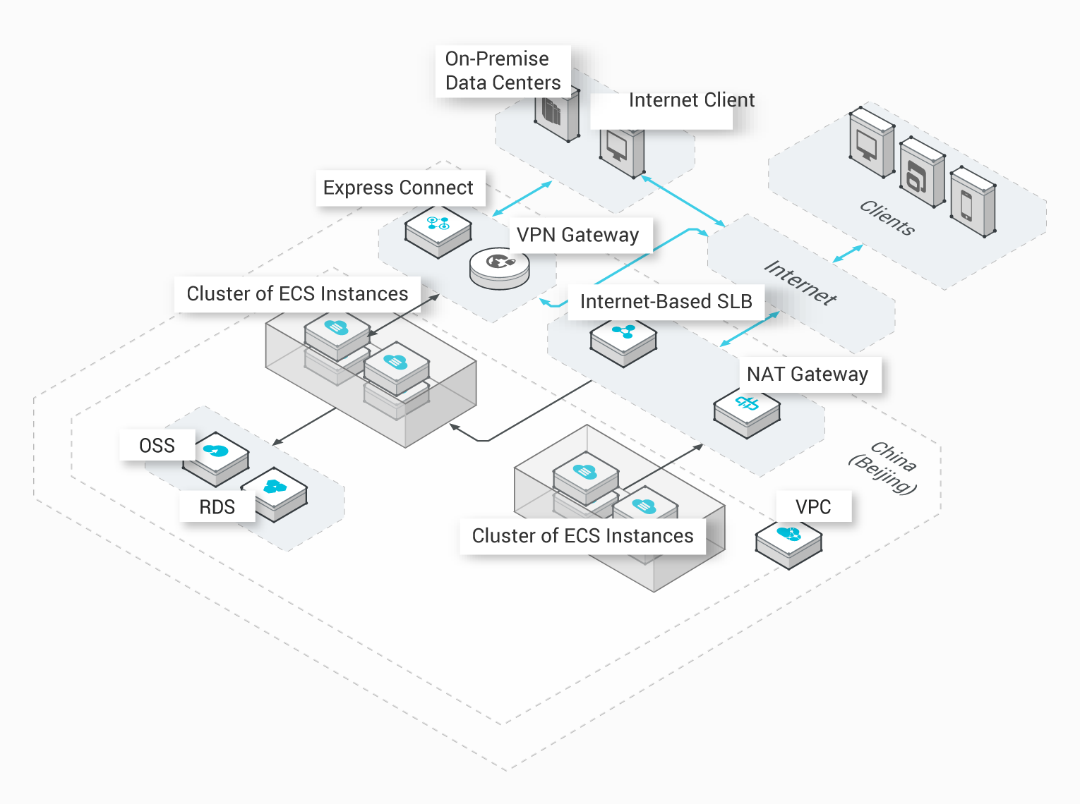 VPN Gateway: Connection between a VPC and Your Data Center