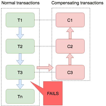Saga mode diagram