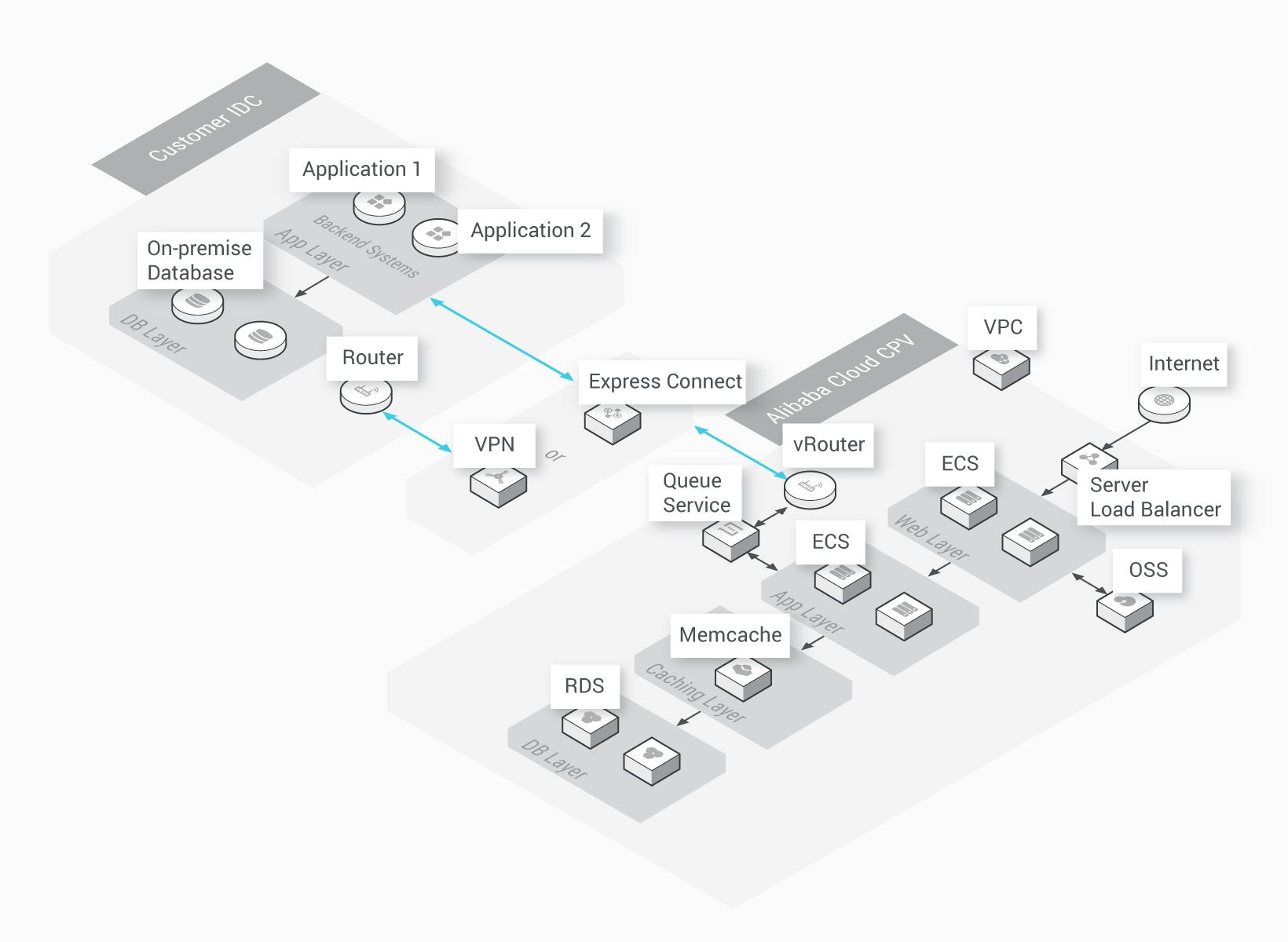 hybrid cloud solution reliable secure deployment for enterprises Gateway Network Diagram hybrid cloud solution architectures