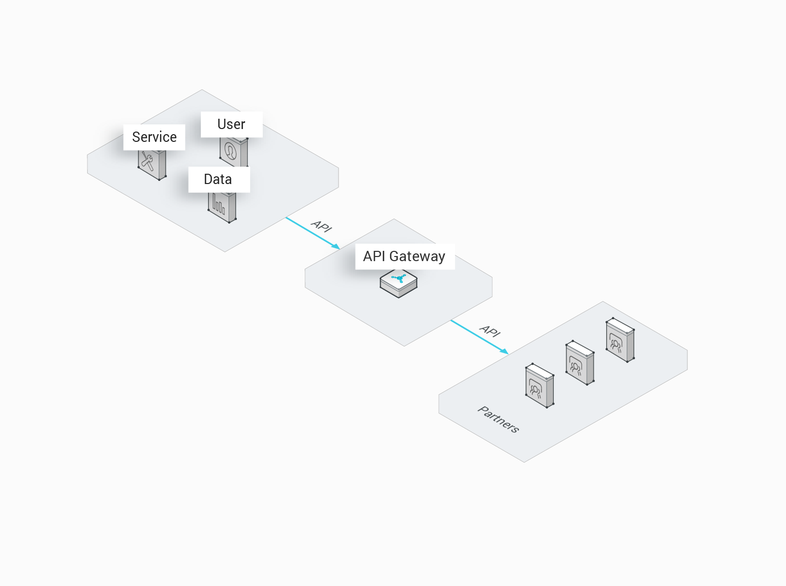 API Gateway: High-Performance and Available API Hosting Services