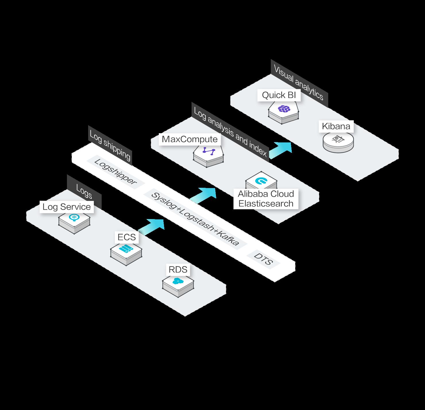 Alibaba Cloud Elasticsearch: Provides Commercial X-Pack Plug