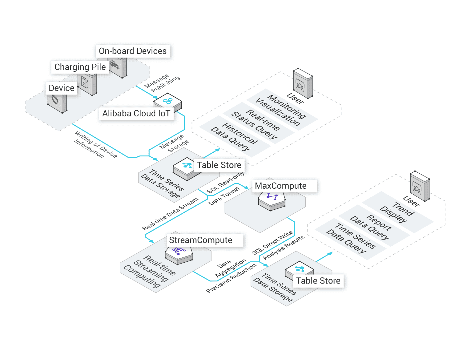 Table Store: Fully Managed NoSQL Cloud Database Service
