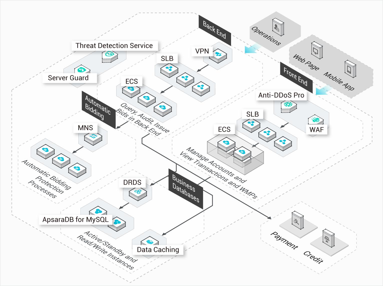 ApsaraDB RDS for MySQL: MySQL/SQL/PostgreSQL Database Hosting
