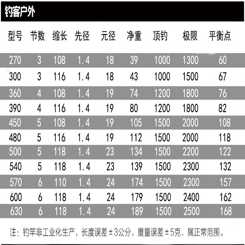 调超轻超硬鲫鱼鲤鱼竿 28 米台钓竿 6.3 5.4 调战斗竿手竿 19 黑棍鱼竿