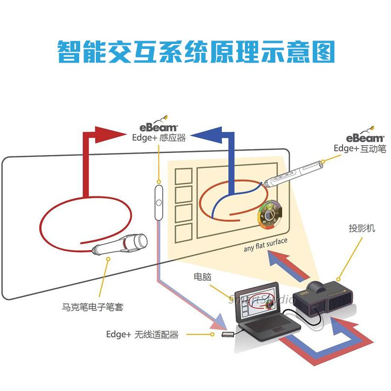 LED投影机DIY投影仪配件5片镜片通用短焦F=210mm国产镜头修理