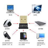 4.0 Bluetooth adapter connection speed fast distance far audio file data transmission high stability receiver