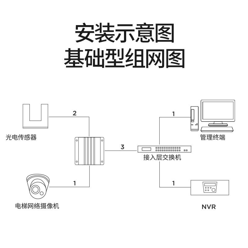 华联视 电梯楼层显示器网络数字摄像头字符叠加器磁感应运行状态