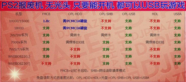 PS2 HDL引导卡 PS2启动卡 PS2 FMCB记忆卡16M Free MCboot v1.953