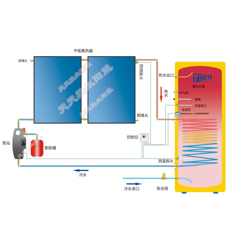 促销别墅自建房平板分体承压式太阳能热水器家用150 300L安装简单