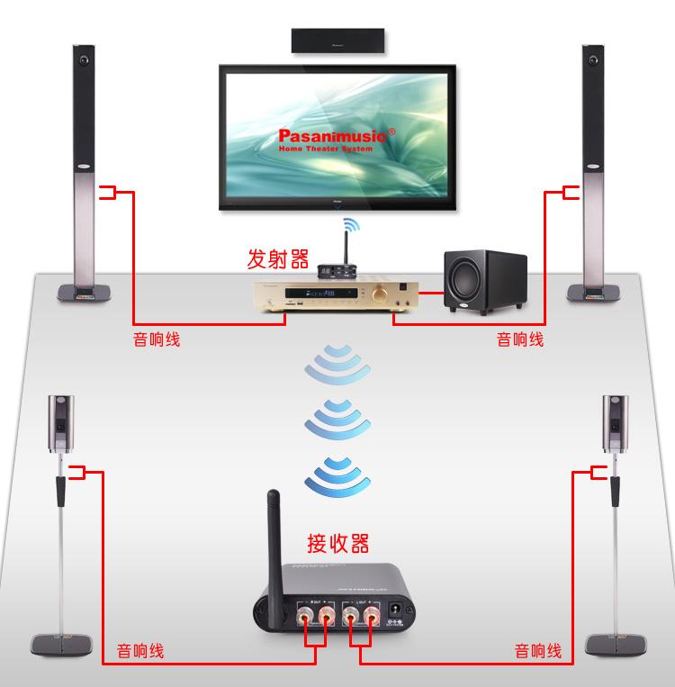 家庭影院5.1音箱蓝牙无线环绕接收器支持所有家庭影院