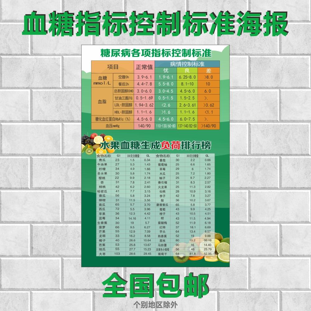 血糖指标控制标准墙贴糖尿病各项指标血糖生成负荷排行榜海报挂
