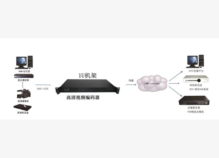 H.265高清视机架式频编码器 1U2路直播机 HDMI网络现场直播推流