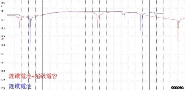 美国超级法拉电容116F/232F增强动力音响电瓶稳压延长12v24