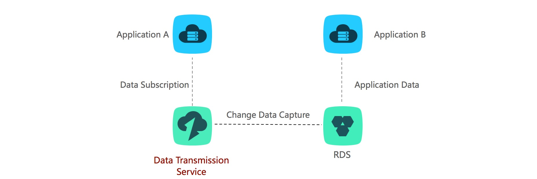 Data Transmission Service: Data Migration and Synchronization