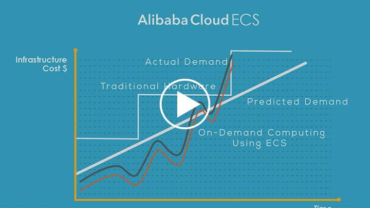 Ali Cloud Computing Video Thumbnail