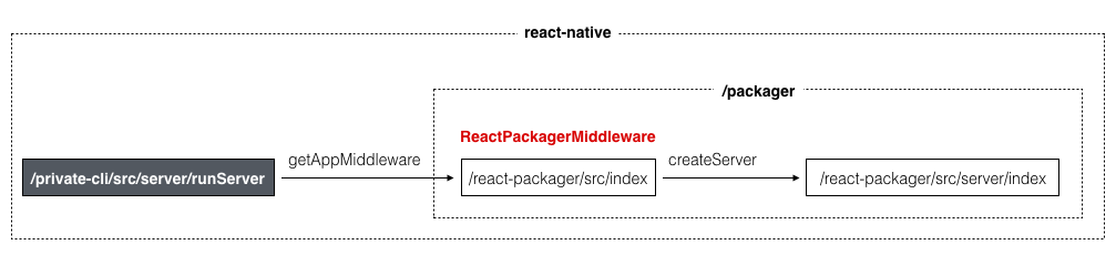 ReactPackagerMiddleware