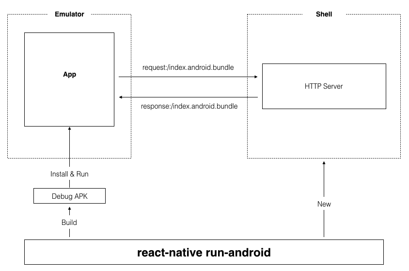 react-native-run-android