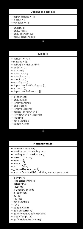 module类图