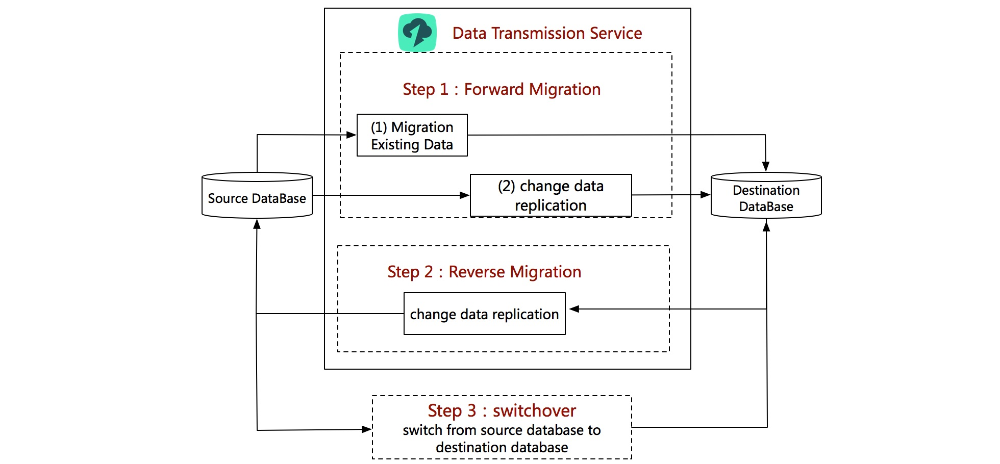 Data Transmission Service: Data Migration and