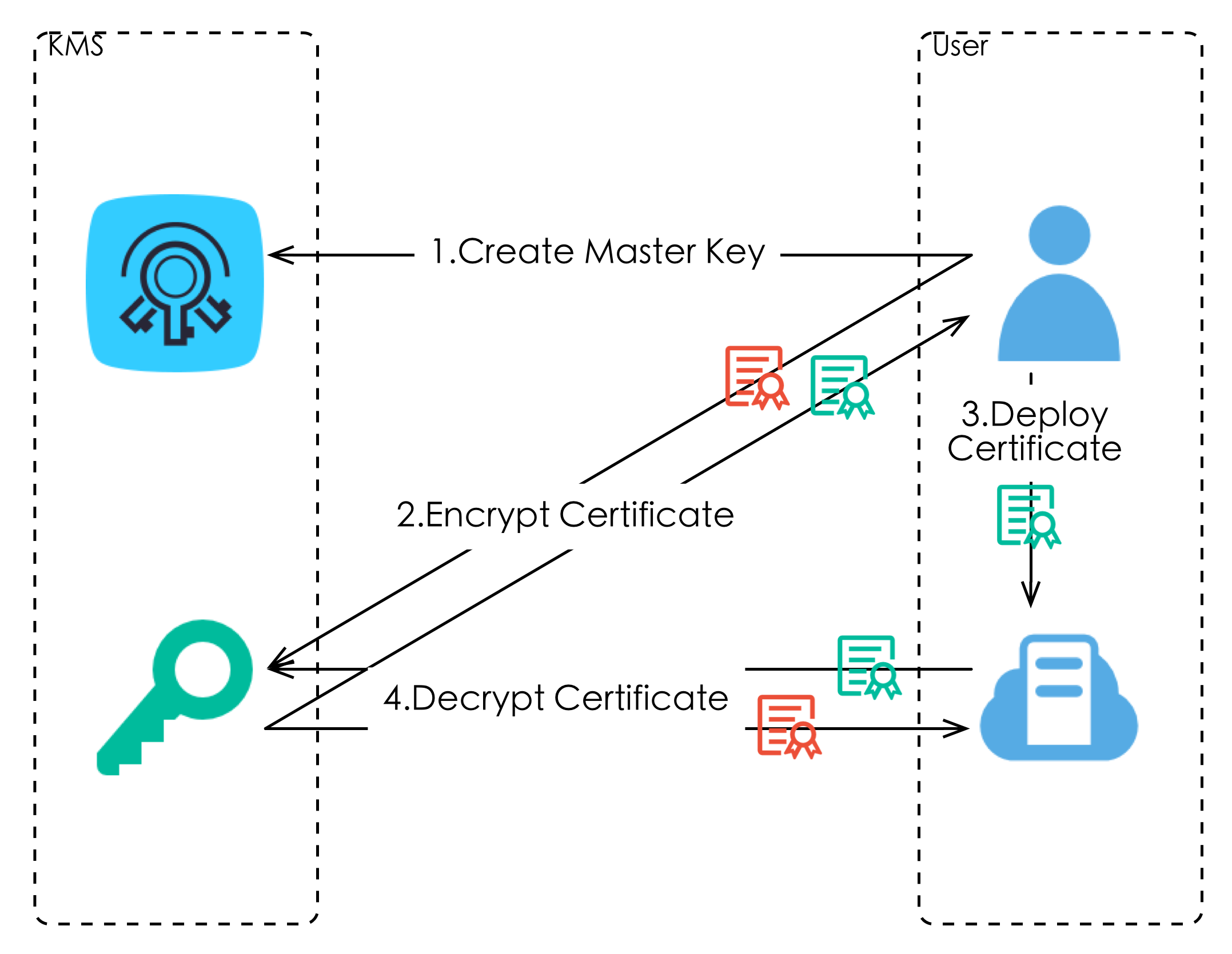 Key Management Service (KMS): Manage Encryption Keys - Alibaba Cloud