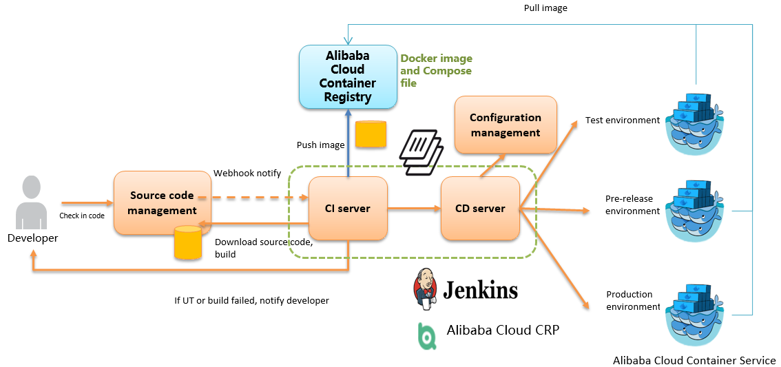 How to Setup Jenkins Based CD Pipeline with Docker - Getting Started