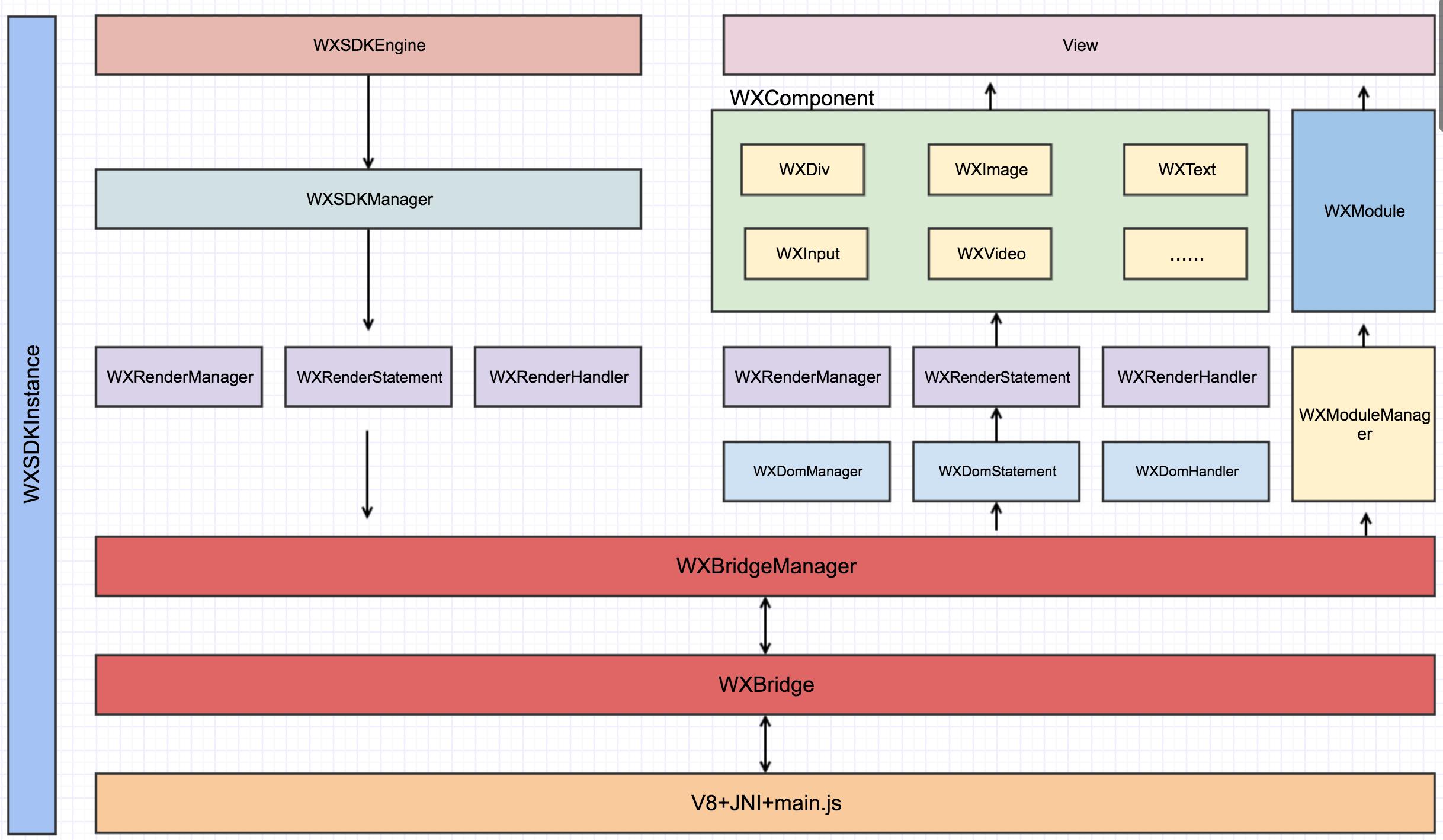 sdk_framework