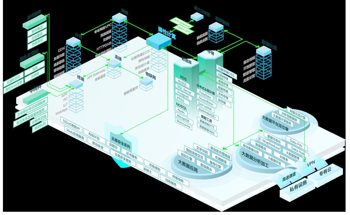 《云服务器与传统物理主机相比有哪些优势?为什么选择云服务器会更加安全?》